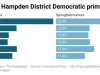 UhUOS-voting-in-hampden-district-democratic-primaries-nbsp-